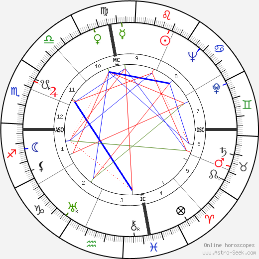 Draper Laurence Kauffman astro natal birth chart, Draper Laurence Kauffman horoscope, astrology