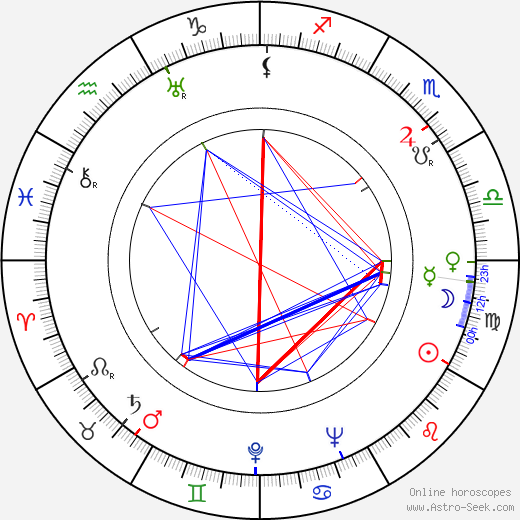 Eino Hyrsky astro natal birth chart, Eino Hyrsky horoscope, astrology