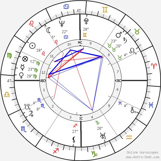 Harry Heltzer birth chart, biography, wikipedia 2018, 2019
