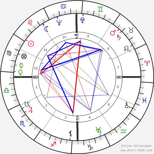 Harry Heltzer astro natal birth chart, Harry Heltzer horoscope, astrology
