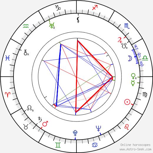 Johnny Eck astro natal birth chart, Johnny Eck horoscope, astrology