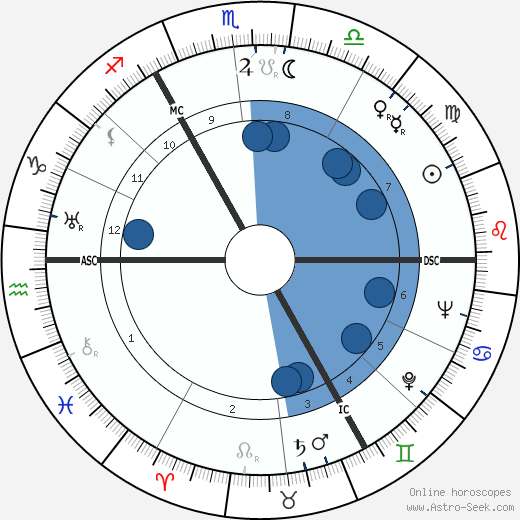 Joseph Luns wikipedia, horoscope, astrology, instagram