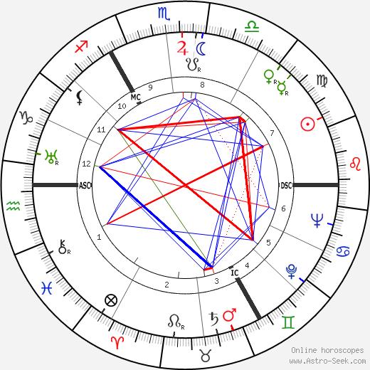 Йозеф Лунс Joseph Luns день рождения гороскоп, Joseph Luns Натальная карта онлайн
