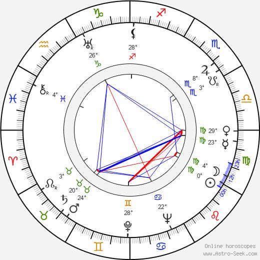 Konstantin Chernenko birth chart, biography, wikipedia 2019, 2020