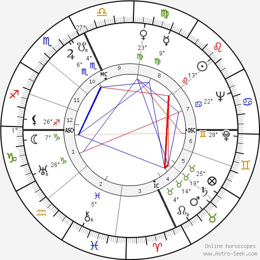 Lucille Ball birth chart, biography, wikipedia 2018, 2019