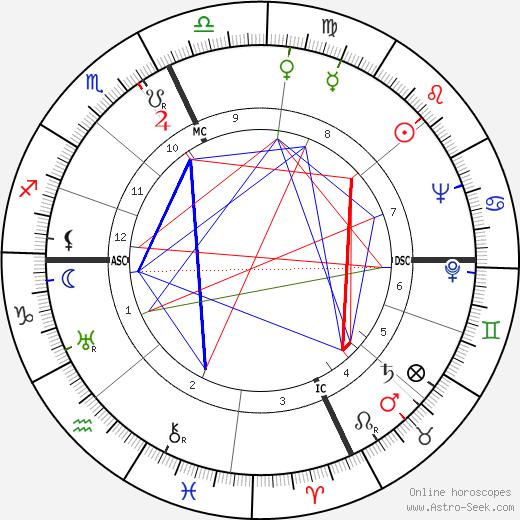 Lucille Ball astro natal birth chart, Lucille Ball horoscope, astrology