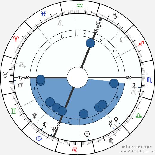 Michèle Alfa wikipedia, horoscope, astrology, instagram