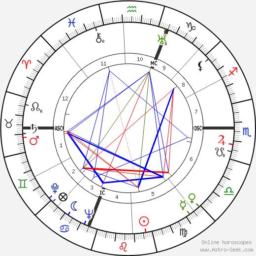 Michèle Alfa tema natale, oroscopo, Michèle Alfa oroscopi gratuiti, astrologia