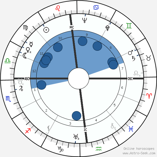 Otto Oscar Binder wikipedia, horoscope, astrology, instagram