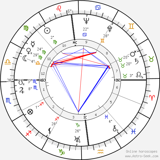 Otto Oscar Binder birth chart, biography, wikipedia 2019, 2020