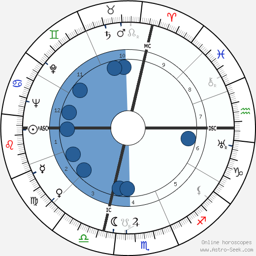 Pericle Felici wikipedia, horoscope, astrology, instagram