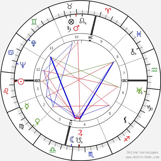 Перикле Феличи Pericle Felici день рождения гороскоп, Pericle Felici Натальная карта онлайн
