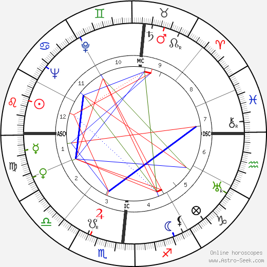 Robert Taylor birth chart, Robert Taylor astro natal horoscope, astrology