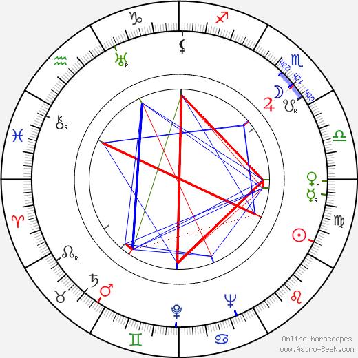 Sakari Tuomioja astro natal birth chart, Sakari Tuomioja horoscope, astrology