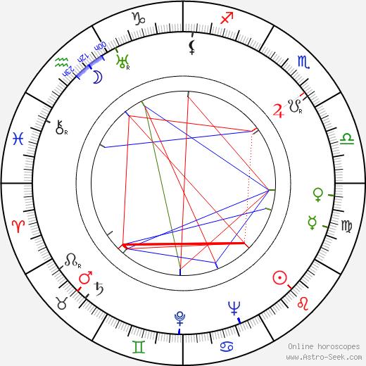 Shan Jin astro natal birth chart, Shan Jin horoscope, astrology