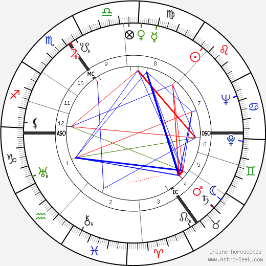 Wolfgang Röhder birth chart, Wolfgang Röhder astro natal horoscope, astrology