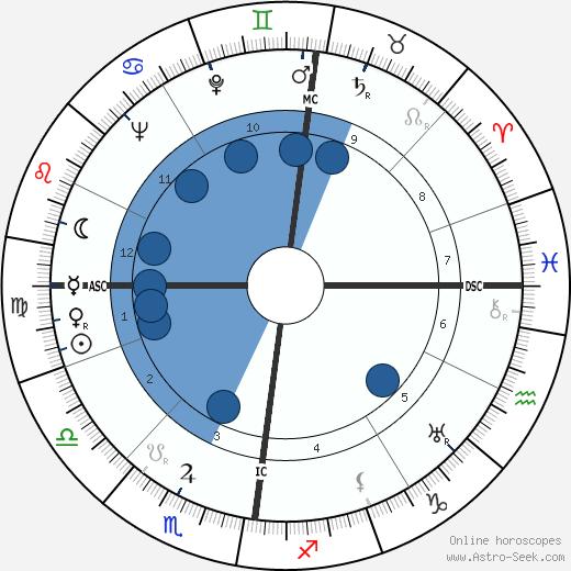 Alfred Naujocks wikipedia, horoscope, astrology, instagram