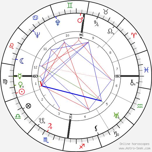 Альфред Науйокс Alfred Naujocks день рождения гороскоп, Alfred Naujocks Натальная карта онлайн