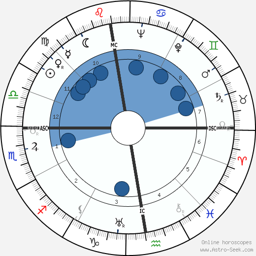 Bernard Villemot wikipedia, horoscope, astrology, instagram