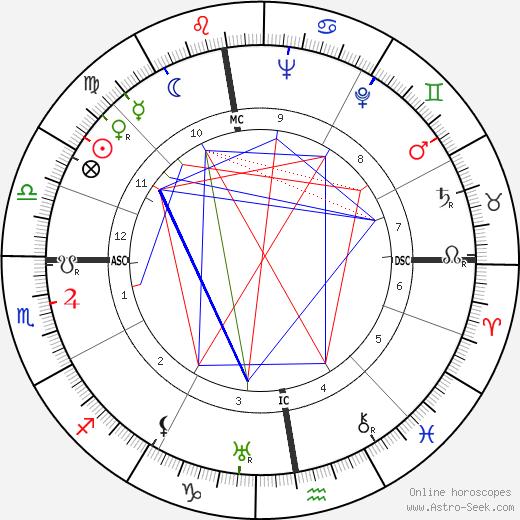 Bernard Villemot tema natale, oroscopo, Bernard Villemot oroscopi gratuiti, astrologia