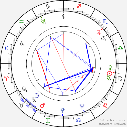 Bill Monroe astro natal birth chart, Bill Monroe horoscope, astrology