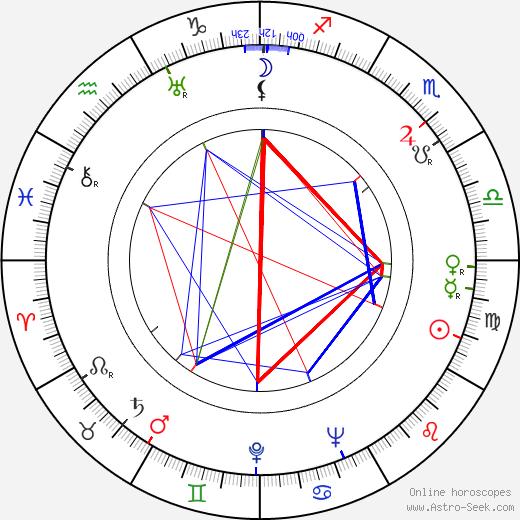 Czeslaw Janczarski tema natale, oroscopo, Czeslaw Janczarski oroscopi gratuiti, astrologia