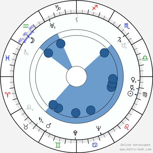Eleazar Lipsky wikipedia, horoscope, astrology, instagram