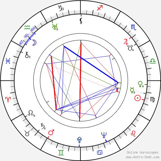 Eleazar Lipsky день рождения гороскоп, Eleazar Lipsky Натальная карта онлайн