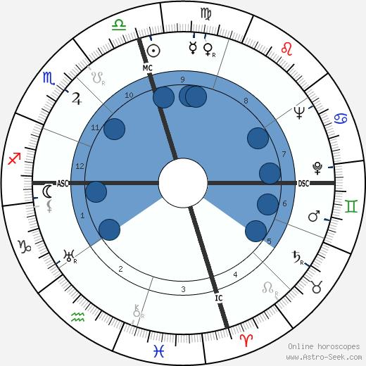 Ellsworth Vines wikipedia, horoscope, astrology, instagram