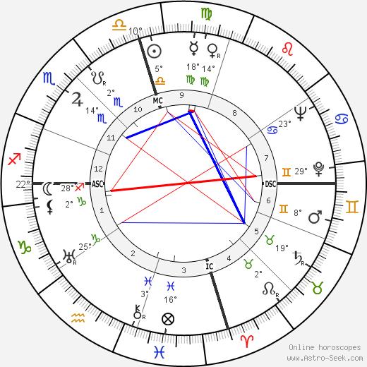 Ellsworth Vines birth chart, biography, wikipedia 2020, 2021
