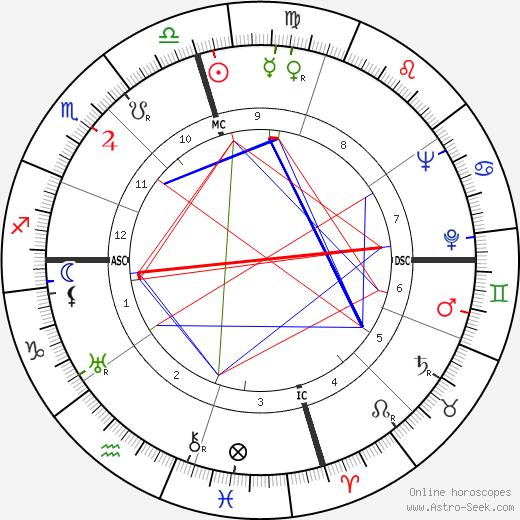 Ellsworth Vines birth chart, Ellsworth Vines astro natal horoscope, astrology