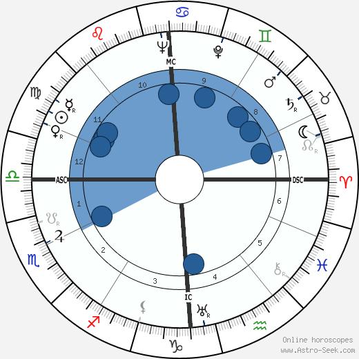 Gottlieb Renz wikipedia, horoscope, astrology, instagram