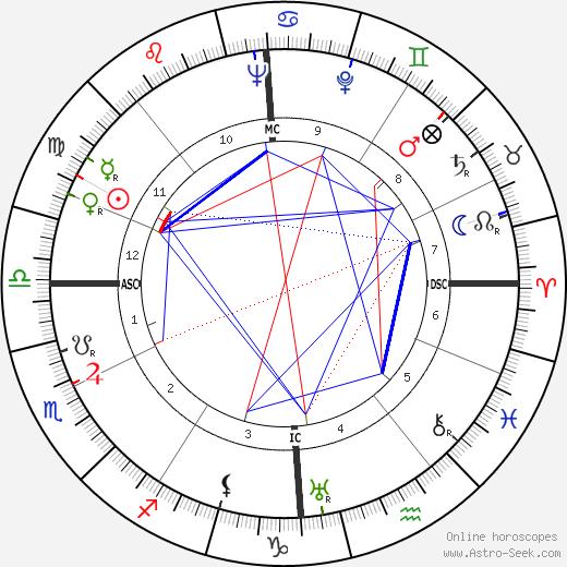 Gottlieb Renz tema natale, oroscopo, Gottlieb Renz oroscopi gratuiti, astrologia