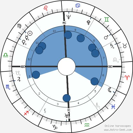 Hoyt Baur wikipedia, horoscope, astrology, instagram