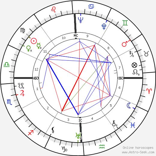 Hoyt Baur tema natale, oroscopo, Hoyt Baur oroscopi gratuiti, astrologia