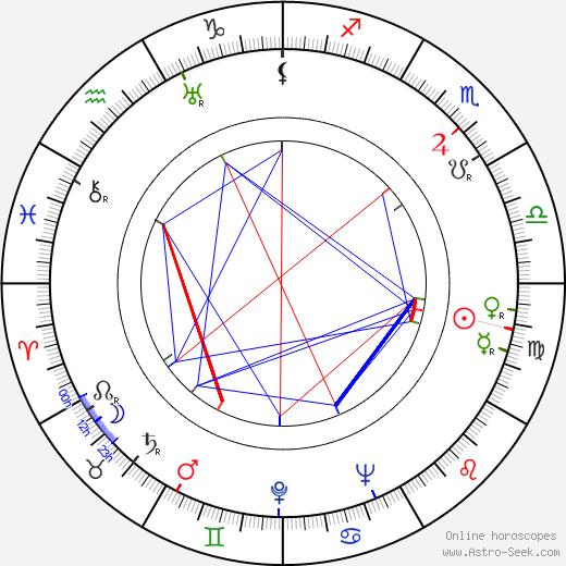 Irja Simola astro natal birth chart, Irja Simola horoscope, astrology