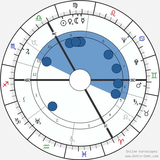 Jean de Beer wikipedia, horoscope, astrology, instagram