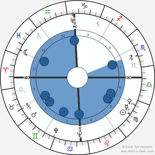 John Gorton horoscope, astrology, sign, zodiac, date of birth, instagram