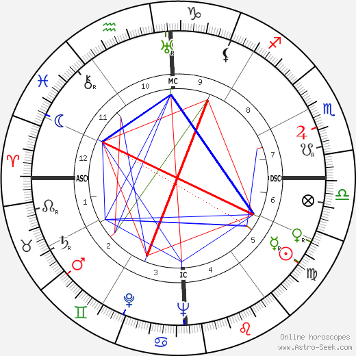 John Gorton astro natal birth chart, John Gorton horoscope, astrology