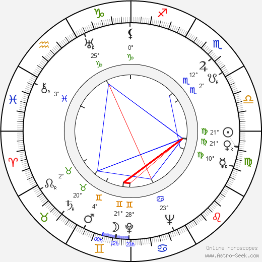 Joseph Pevney birth chart, biography, wikipedia 2018, 2019