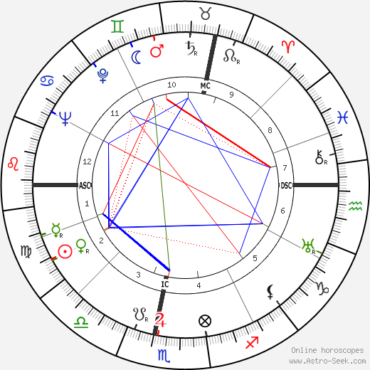 Lea Papin tema natale, oroscopo, Lea Papin oroscopi gratuiti, astrologia