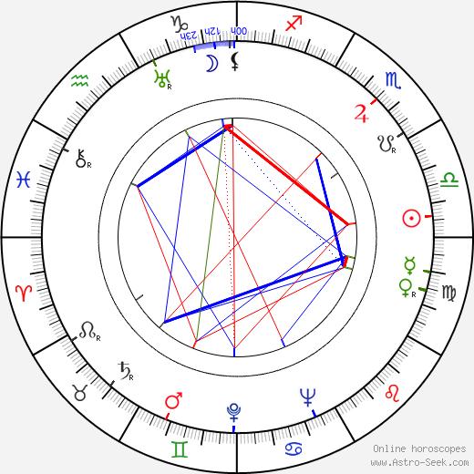 Leo Peracchi birth chart, Leo Peracchi astro natal horoscope, astrology