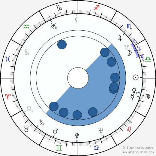 Mariano Bauzá wikipedia, horoscope, astrology, instagram
