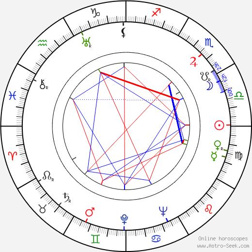 Mariano Bauzá birth chart, Mariano Bauzá astro natal horoscope, astrology