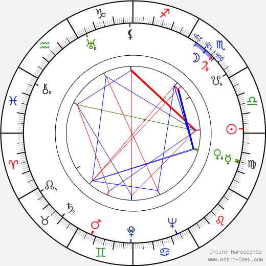 Michael Anthony birth chart, Michael Anthony astro natal horoscope, astrology