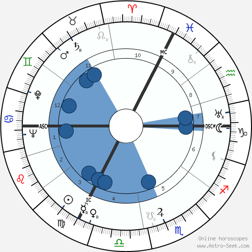 Nicole Védrès wikipedia, horoscope, astrology, instagram