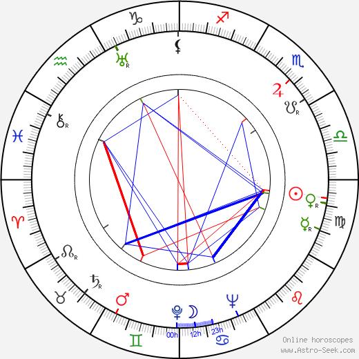 Paul Henning tema natale, oroscopo, Paul Henning oroscopi gratuiti, astrologia