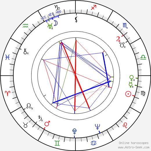 Reggie Nalder birth chart, Reggie Nalder astro natal horoscope, astrology