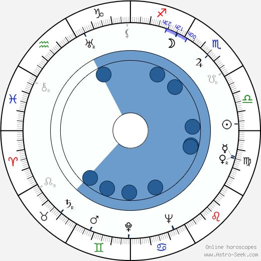 Robert McKimson wikipedia, horoscope, astrology, instagram