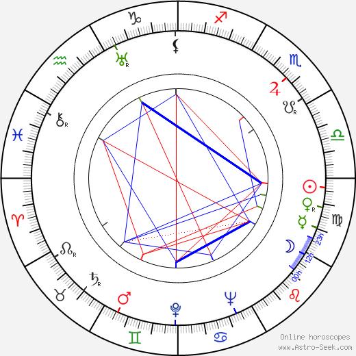 Růžena Gottliebová astro natal birth chart, Růžena Gottliebová horoscope, astrology